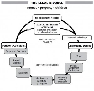 The Legal Divorce